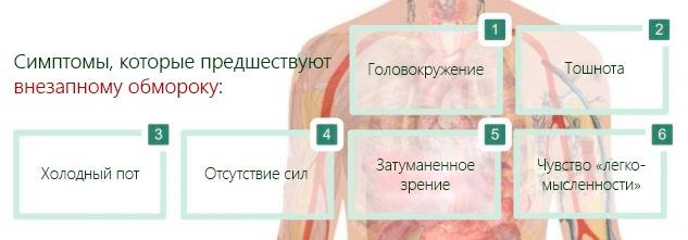 Симптомы, которые предшествуют внезапному обмороку