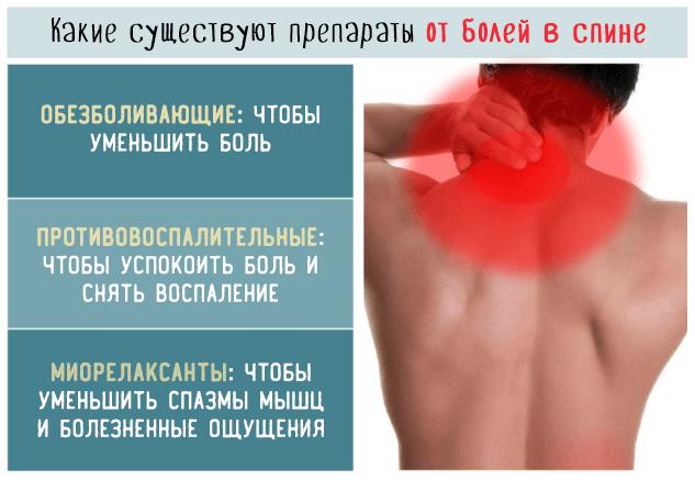 Какие существуют препараты от болей в спине