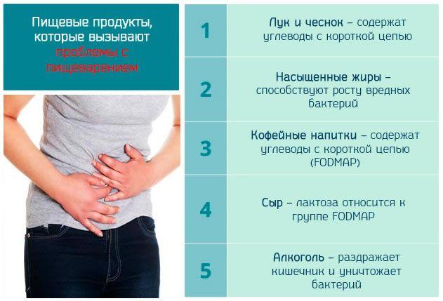 Пищевые продукты, которые вызывают проблемы с пищеварением