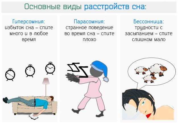 Основные типы расстройств ночного сна