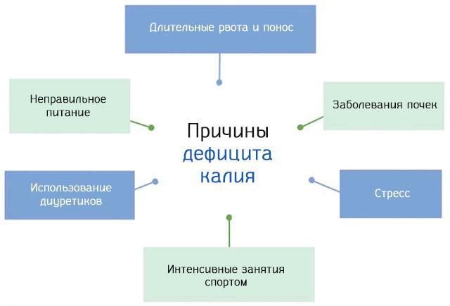 Причины дефицита калия в организме человека