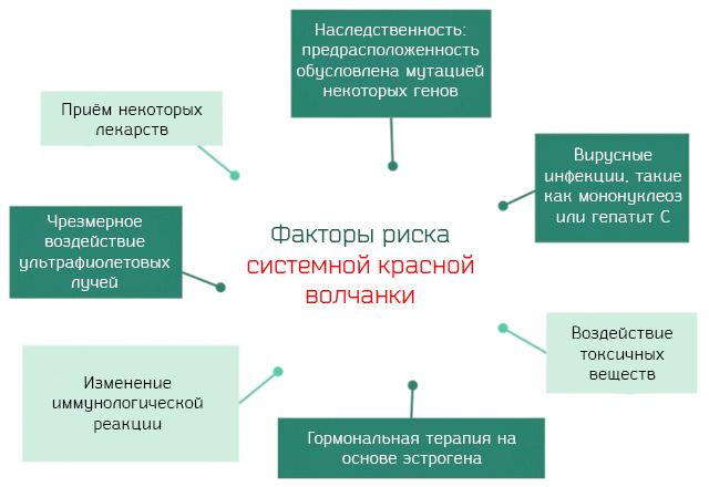 Факторы риска развития системной красной волчанки
