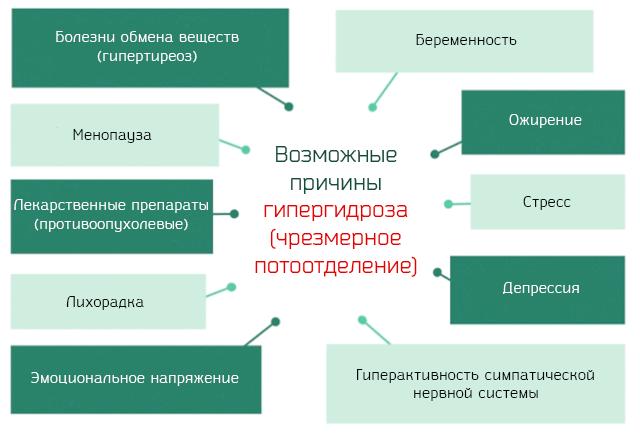 Возможные причины гипергидроза (чрезмерное потоотделение)