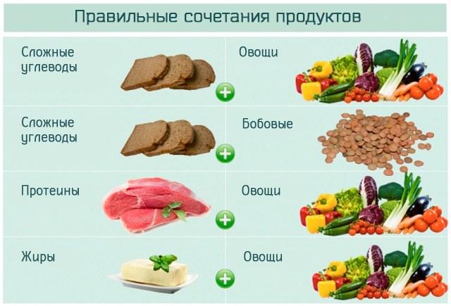Правильные и рекомендуемые сочетания продуктов питания