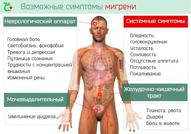 Возможные симптомы мигрени