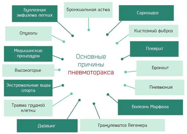 Основные причины пневмоторакса