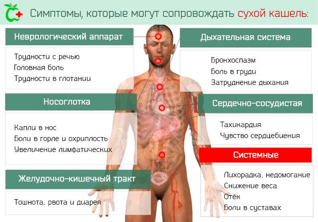 Симптомы, которые могут сопровождать сухой кашель